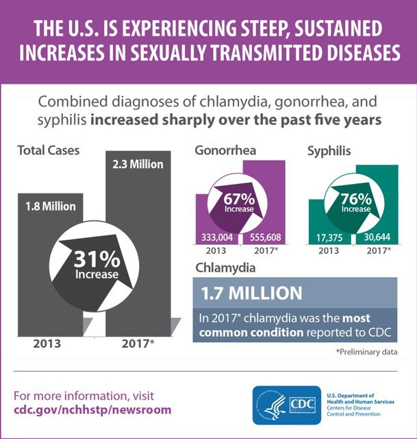 The U.S. is experiencing steep, sustained increases in sexually transmitted diseases