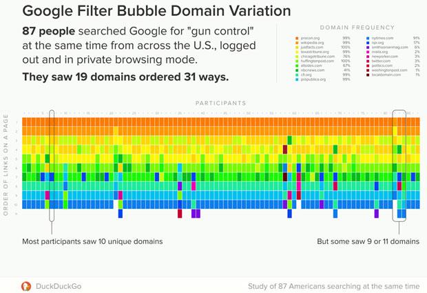DuckDuckGo chart of Google Filter Bubble Domain Variation