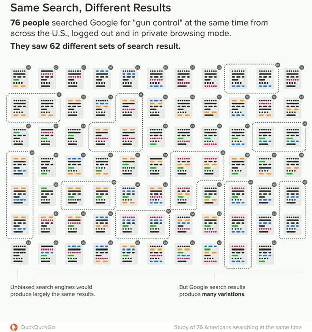 DuckDuckGo chart of Google search results for gun control