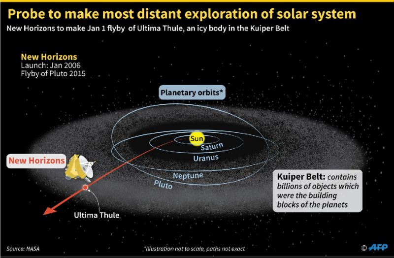 NASA's New Horizons spacecraft is heading for a January 1 flyby of Ultima Thule, an icy object in the Kuiper Belt on the outer limits of the solar system (AFP Photo/Jonathan WALTER)