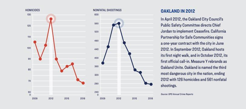 Oakland shootings and homicides chart