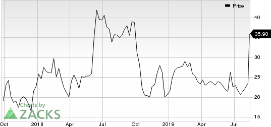 Deciphera Pharmaceuticals, Inc. Price