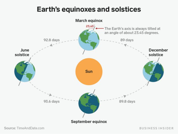 "How Earth, its axial tilt, and the sun work to create solstices, equinoxes, and seasons. <p class=""copyright"">Shayanne Gal/Business Insider</p>"