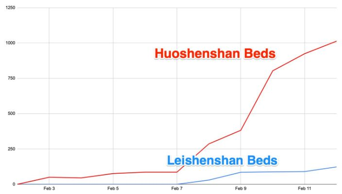 Wuhan new hospital beds graph