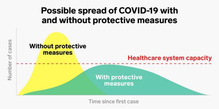 coronavirus covid 19 spread healthcare system protective measures 2x1 flatten the curve