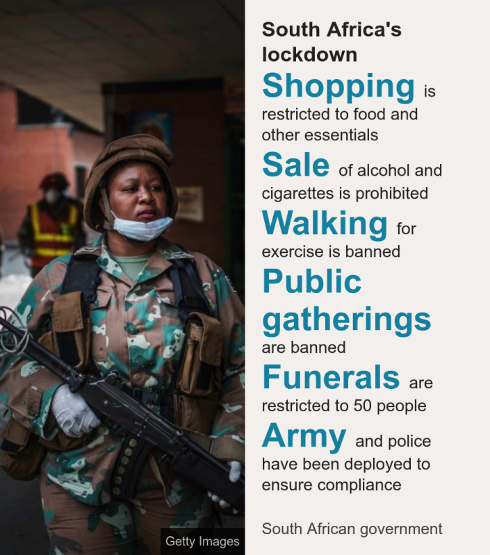 South Africa's lockdown. [ Shopping is restricted to food and other essentials ],[ Sale of alcohol and cigarettes is prohibited ],[ Walking for exercise is banned ],[ Public gatherings are banned ],[ Funerals are restricted to 50 people ],[ Army and police have been deployed to ensure compliance ], Source: South African government, Image: Troops
