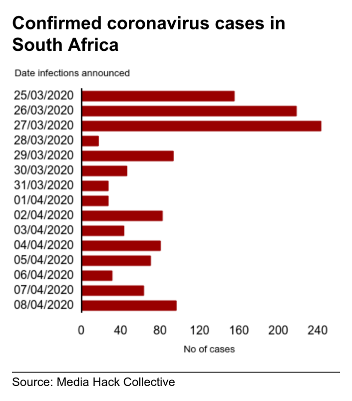 Confirmed coronavirus cases in South Africa. . Confirmed infections of coronavirus in South Africa between 25/3/2020 and 08/04/2020 .