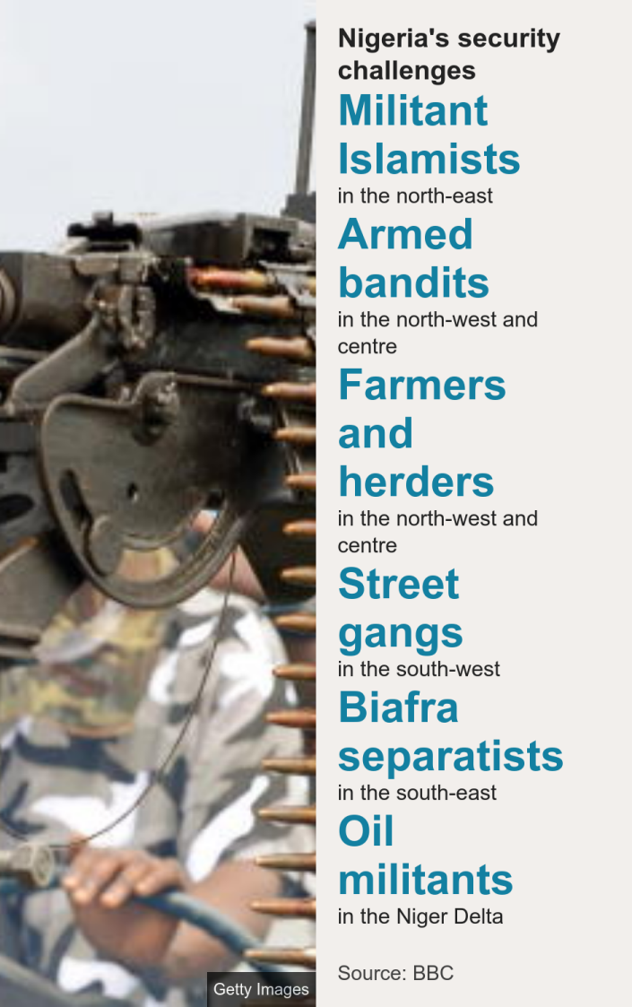 Nigeria's security challenges. [ Militant Islamists in the north-east ],[ Armed bandits in the north-west and centre ],[ Farmers and herders in the north-west and centre ],[ Street gangs in the south-west ],[ Biafra separatists in the south-east ],[ Oil militants in the Niger Delta ], Source: Source: BBC, Image: An oil militant in Nigeria's Niger Delta holding a machine gun