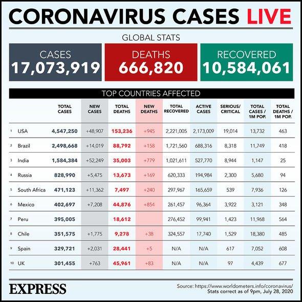 Coronavirus cases worldwide as of July 29