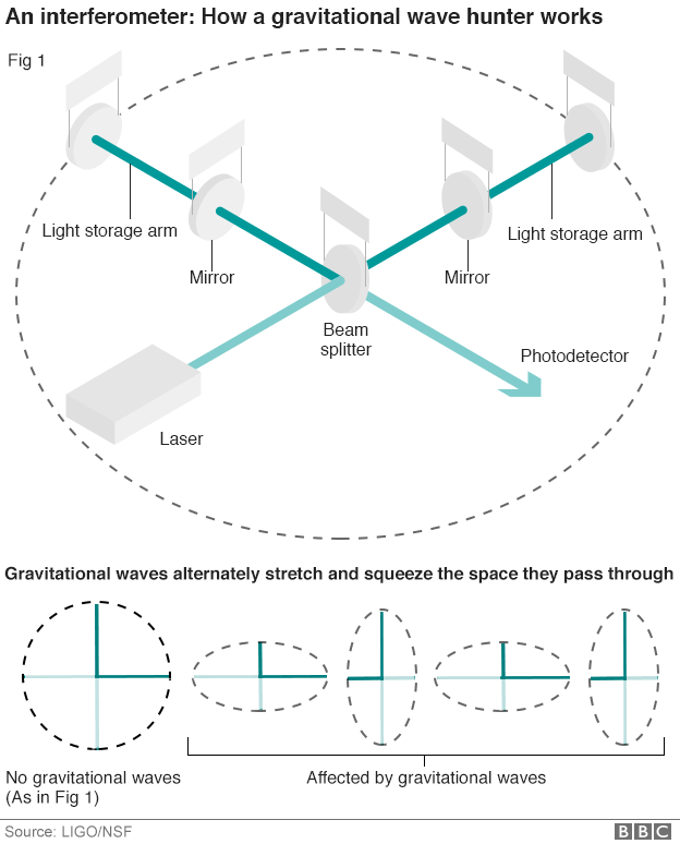 How and interferometer works