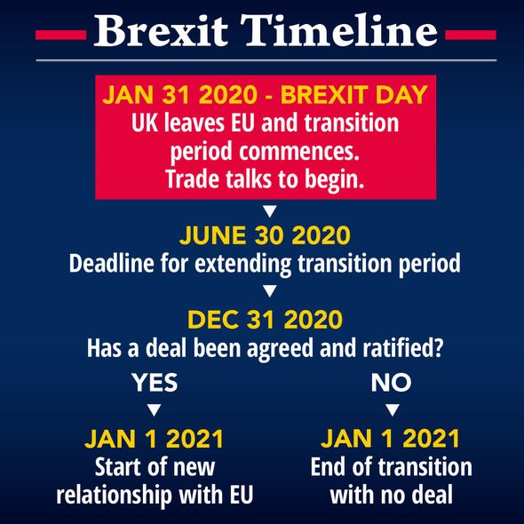 Brexit timeline: The transition period comes to a close at the end of the year
