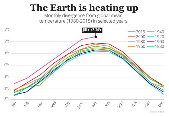 Global warming: The graph shows how temperatures have slowly risen year-on-year