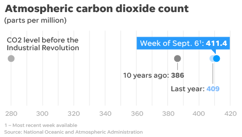 Atmospheric greenhouse gas concentrations continue to rise.
