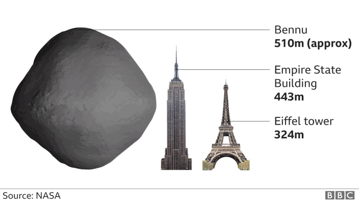 Bennu size comparison with Empire State Building