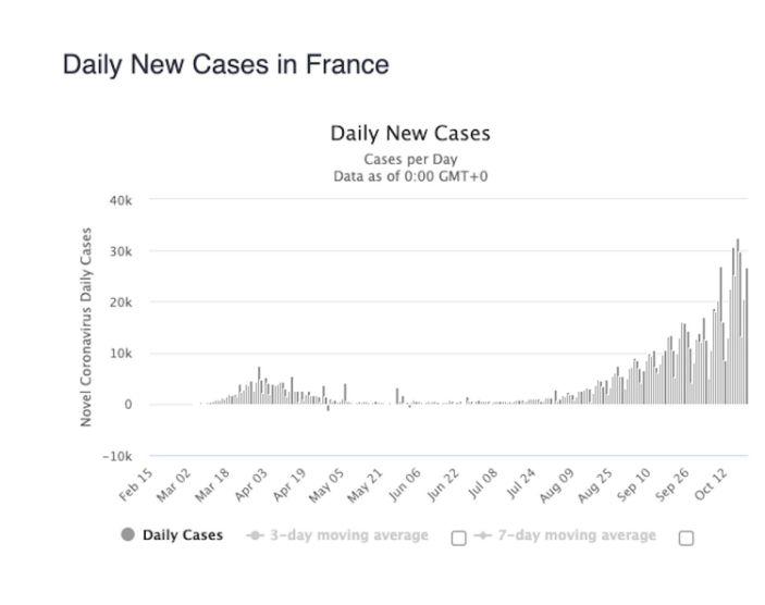 France coronavirus October 21