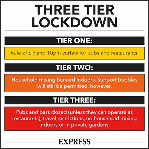 Boris Johnson's three tier system