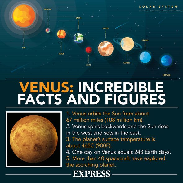 Solar system: Venus spins backwards, with the sun rising in the west and setting in the east